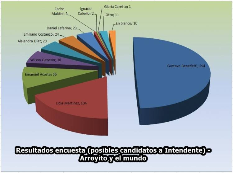 ENCUESTA ARROYITO Y EL MUNDO : SOBRE MAS DE 500 VOTOS GUSTAVO BENEDETTI  SE QUEDO CON EL 50 % LOS VOTOS-